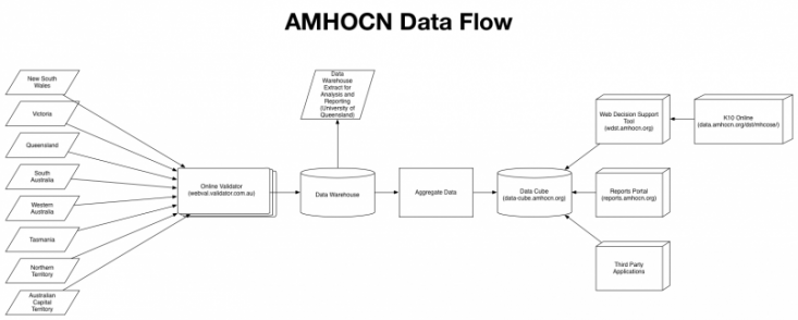 AMHOCN Data Flow